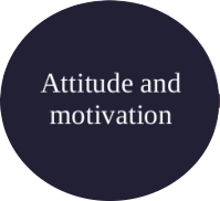 Image of attitude and motivation