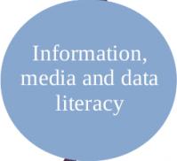 Imaga of information, media and data literacy