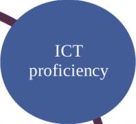 Image of ICT proficiency