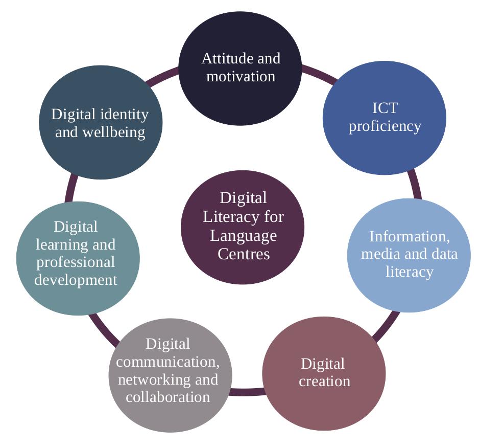 Areas of digital literacy